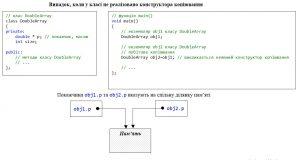 C++. Недолік побітового копіювання