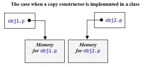 Class has a copy constructor. The obj1.p and obj2.p pointers point to different areas of memory