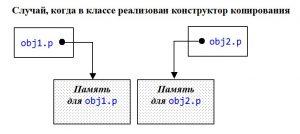 C++. Конструктор копирования в классе. Указатели obj1.p и obj2.p указывают на разные участки памяти