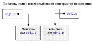 C++. Класи. Реалізація конструктора копіювання. Покажчики в об'єктах вказують на різні ділянки пам'яті