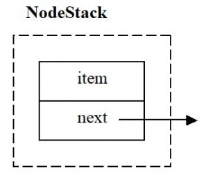 C++. A node in the case of a singly linked list: item - data element, next - pointer to a structure of type NodeStack
