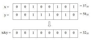Python. Робота бітового оператора & (логічне І)
