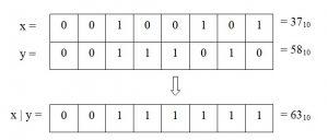 Python. Робота бітового оператора АБО