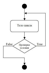 C#. Схема работы оператора цикла do-while