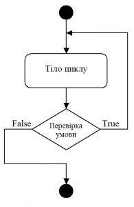 C#. Схема роботи оператора циклу do-while