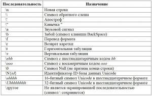 Python. Экранированные последовательности. Таблица