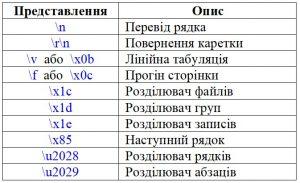 Python. Символи-розділювачі в рядку. Таблиця