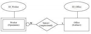 Бази даних. Слабкий зв'язок між типами сутностей Працівник і Кабінет
