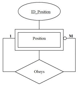 Databases. Unary-recursive relationship in an ER model diagram