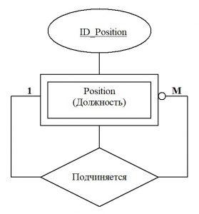 Базы данных. Унарно-рекурсивная связь на диаграмме ER-модели