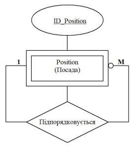 Бази даних. Унарно-рекурсивний зв'язок на діаграмі ER-моделі