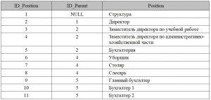 Базы данных. Таблица данных, которая соответствует ER-модели представляющей рекурсивную связь