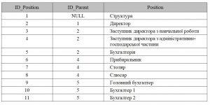 Бази даних. Таблиця даних, яка відповідає ER-моделі, що представляє рекурсивний зв'язок