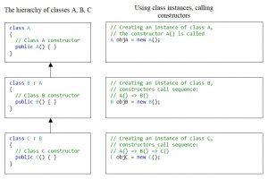 C#. Inheritance. Procedure for calling constructors in case of inheritance of three classes