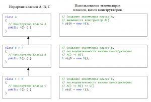 C#. Порядок вызова конструкторов в случае наследования трех классов