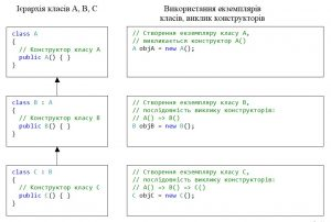 C#. Спадковість. Порядок виклику конструкторів у випадку успадкування трьох класів