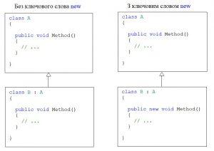 C#. Перевизначення методу базового класу. Ключове слово new