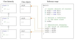 C#. Inheritance. Assigning a reference to a base class of values of instances of derived classes