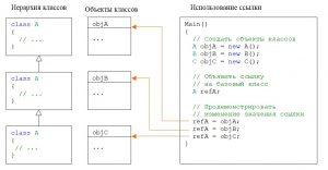 C#. Наследование. Присвоение ссылке на базовый класс значений экземпляров производных классов
