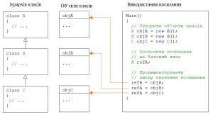 C#. Спадковість. Присвоєння посиланню на базовий клас значень екземплярів похідних класів