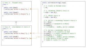 C#. Наследование. Демонстрация доступа к элементам классов с помощью ссылки на базовый класс