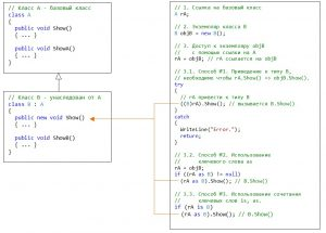 C#. Наследование. Способы доступа к элементам производного класса с помощью ссылки на базовый класс