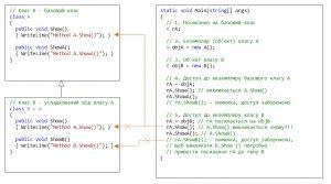 C#. Спадковість. Демонстрація доступу до елементів класів з допомогою посилання на базовий клас