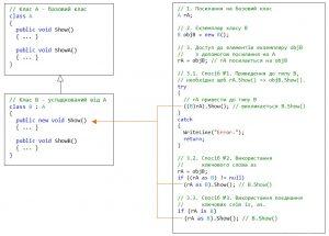 C#. Спадковість. Доступ до елементів похідного класу з допомогою посилання на базовий клас