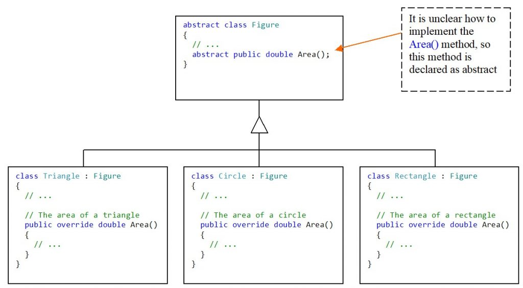 C#. Inheritance. The need to use abstract classes. The abstract method in the class