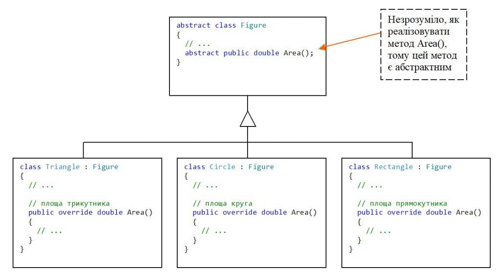 C#. Абстрактні класи. Необхідність використання абстрактних класів. Абстрактний метод