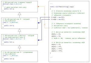 C#. Спадковість. Використання абстрактного класу