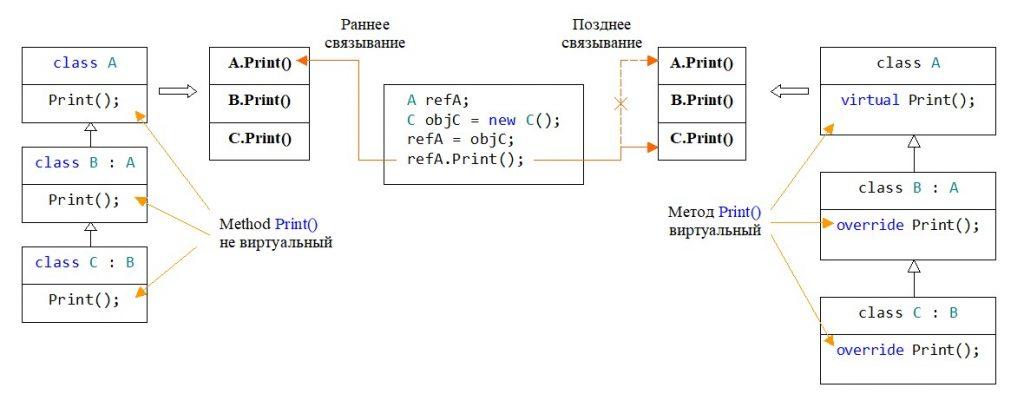 C#. Наследование. Раннее и позднее связывание для метода на примере трех классов