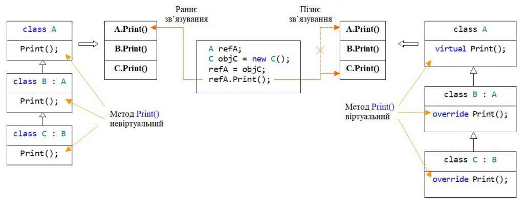 C#. Спадковість. Раннє та пізнє зв'язування на прикладі трьох класів
