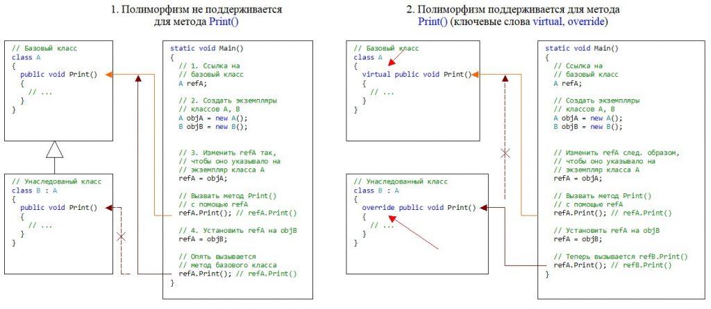 C#. Реализация полиморфизма на примере двух классов A, B