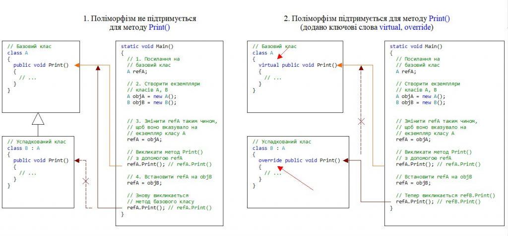 C#. Спадковість. Реалізація поліморфізму на прикладі двох класів A, B