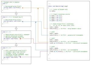 C#. Наследование. Виртуальные методы. Разрыв цепи виртуальных методов