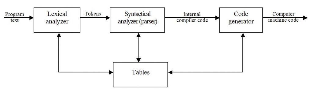 Pascal. Simplified compiler model