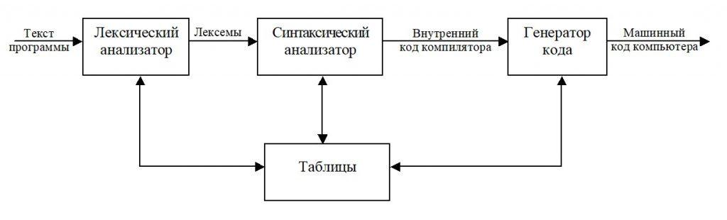 Pascal. Упрощенная модель компилятора