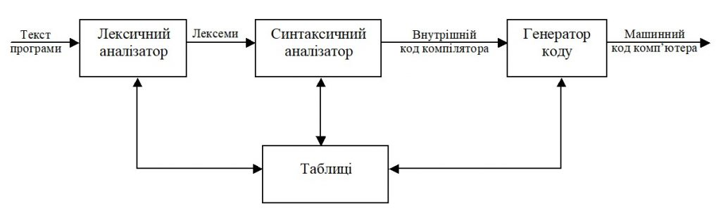 Pascal. Спрощена модель компілятора