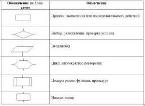 Геометрические обозначения наиболее употребительных блоков, которые используются в блок-схемах