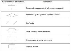 Геометричні позначення найбільш вживаних блоків, що використовуються у блок-схемах