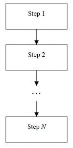 Linear algorithm