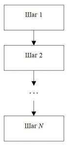 Линейный алгоритм. Обозначение