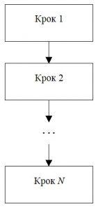 Лінійний алгоритм. Позначення на блок-схемі