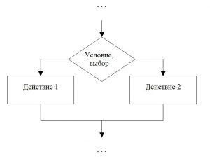 Разветвленный алгоритм. Обозначение