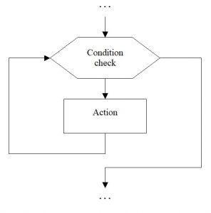 Loop algorithm