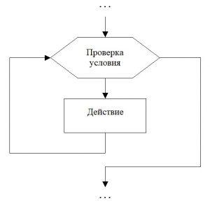 Циклический алгоритм. Обозначение