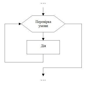 Циклічний алгоритм. Позначення на блок-схемі