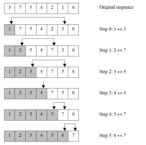 The algorithm of selection sort. An example of sorting an array of 7 numbers