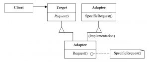 The structure of Adapter for class